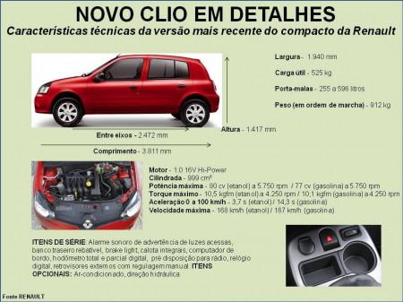 Ficha Técnica do Renault Clio